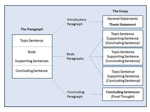 Kinds of academic papers